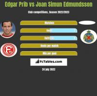 Edgar Prib vs Joan Simun Edmundsson h2h player stats