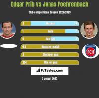 Edgar Prib vs Jonas Foehrenbach h2h player stats