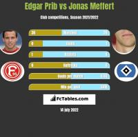 Edgar Prib vs Jonas Meffert h2h player stats
