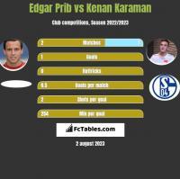 Edgar Prib vs Kenan Karaman h2h player stats