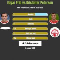 Edgar Prib vs Kristoffer Peterson h2h player stats