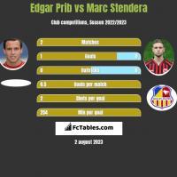Edgar Prib vs Marc Stendera h2h player stats