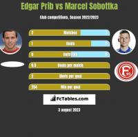 Edgar Prib vs Marcel Sobottka h2h player stats