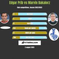Edgar Prib vs Marvin Bakalorz h2h player stats