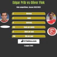 Edgar Prib vs Oliver Fink h2h player stats