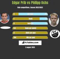 Edgar Prib vs Philipp Ochs h2h player stats