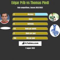 Edgar Prib vs Thomas Pledl h2h player stats