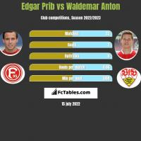 Edgar Prib vs Waldemar Anton h2h player stats