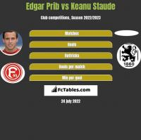 Edgar Prib vs Keanu Staude h2h player stats