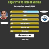 Edgar Prib vs Florent Muslija h2h player stats