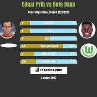 Edgar Prib vs Bote Baku h2h player stats