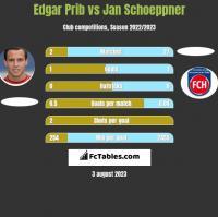 Edgar Prib vs Jan Schoeppner h2h player stats