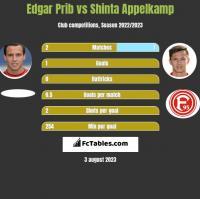 Edgar Prib vs Shinta Appelkamp h2h player stats