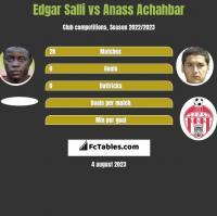 Edgar Salli vs Anass Achahbar h2h player stats