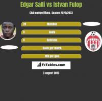 Edgar Salli vs Istvan Fulop h2h player stats