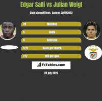 Edgar Salli vs Julian Weigl h2h player stats