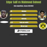 Edgar Salli vs Mahmoud Dahoud h2h player stats