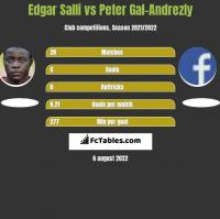 Edgar Salli vs Peter Gal-Andrezly h2h player stats