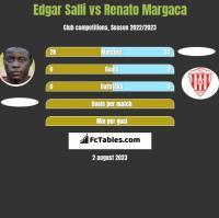 Edgar Salli vs Renato Margaca h2h player stats