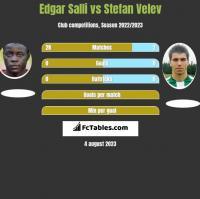 Edgar Salli vs Stefan Velev h2h player stats