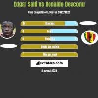 Edgar Salli vs Ronaldo Deaconu h2h player stats