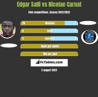 Edgar Salli vs Nicolae Carnat h2h player stats