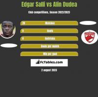 Edgar Salli vs Alin Dudea h2h player stats