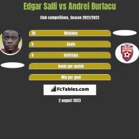 Edgar Salli vs Andrei Burlacu h2h player stats