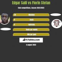 Edgar Salli vs Florin Stefan h2h player stats