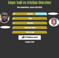 Edgar Salli vs Cristian Cherchez h2h player stats