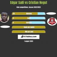 Edgar Salli vs Cristian Negut h2h player stats