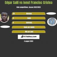 Edgar Salli vs Ionut Francisc Cristea h2h player stats