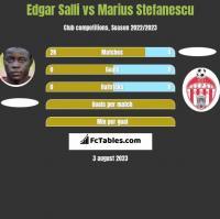 Edgar Salli vs Marius Stefanescu h2h player stats