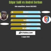 Edgar Salli vs Andrei Serban h2h player stats