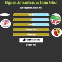Edgaras Jankauskas vs Adam Buksa h2h player stats