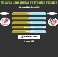 Edgaras Jankauskas vs Brandon Vazquez h2h player stats