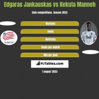 Edgaras Jankauskas vs Kekuta Manneh h2h player stats