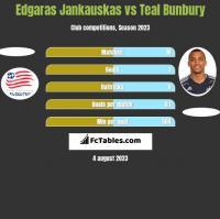 Edgaras Jankauskas vs Teal Bunbury h2h player stats