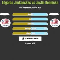 Edgaras Jankauskas vs Justin Rennicks h2h player stats