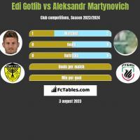 Edi Gotlib vs Alaksandr Martynowicz h2h player stats