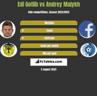 Edi Gotlib vs Andrey Malykh h2h player stats