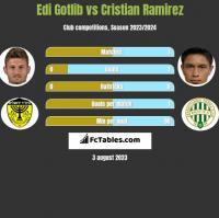 Edi Gotlib vs Cristian Ramirez h2h player stats