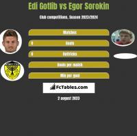 Edi Gotlib vs Jegor Sorokin h2h player stats