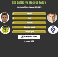Edi Gotlib vs Georgi Zotov h2h player stats