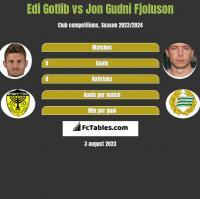 Edi Gotlib vs Jon Gudni Fjoluson h2h player stats