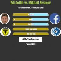 Edi Gotlib vs Michaił Siwakou h2h player stats