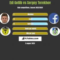 Edi Gotlib vs Sergey Terekhov h2h player stats