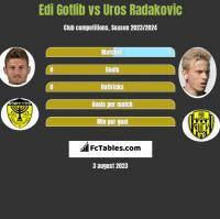 Edi Gotlib vs Uros Radakovic h2h player stats
