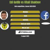 Edi Gotlib vs Vitali Shakhov h2h player stats