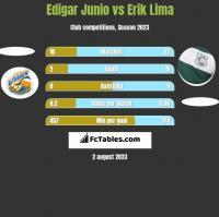 Edigar Junio vs Erik Lima h2h player stats